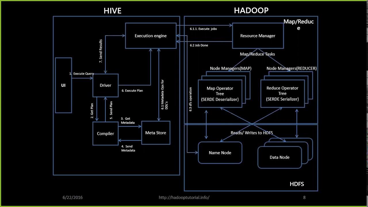 Hive CLI Commands - Hadoop Online Tutorials