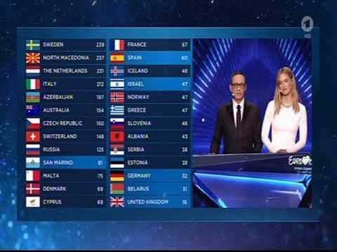 0 Punkte Für Deutschland Vom Publikum / ESC 2019