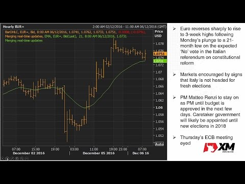 Forex News: 06/12/2016 - Euro holds above $1.07 as risk appetite recovers after Italy vote