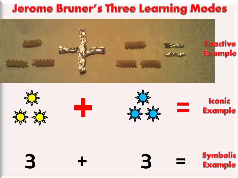 Jerome Bruners Three Learning Modes Enactive Iconic And Symbolic