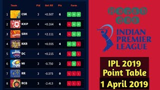 IPL 2019 Updated Point Table 1 April 2019