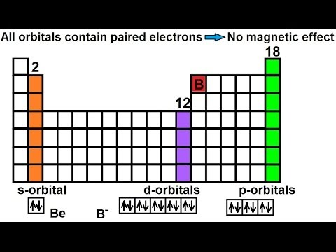 Chemistry Periodic Variations 22 Of 23 Diamagnetic Atoms And