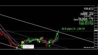 FOREX - ANOTHER LIVE EXAMPLE OF THE NOW-LATER SCALPING STRATEGY