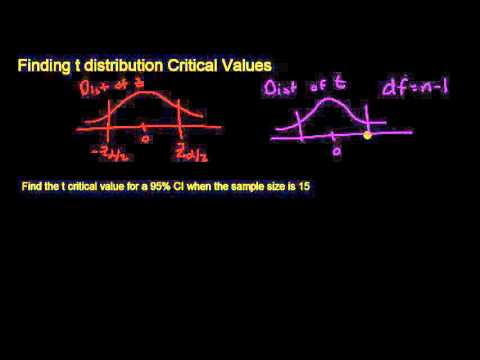 how to find t distribution critical value