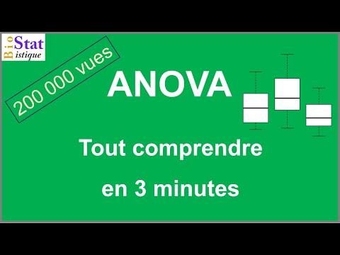 Comprendre l'ANOVA en 3 minutes  ;-)