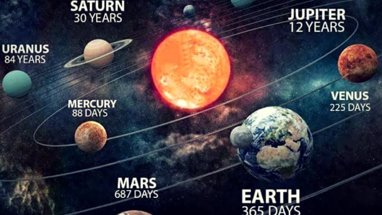 Year On Every Planet In Solar System || (Revolution Time ...