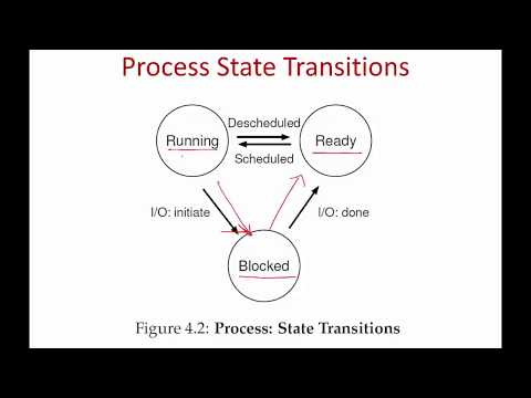 Operating Systems Lecture 2: Process Abstraction