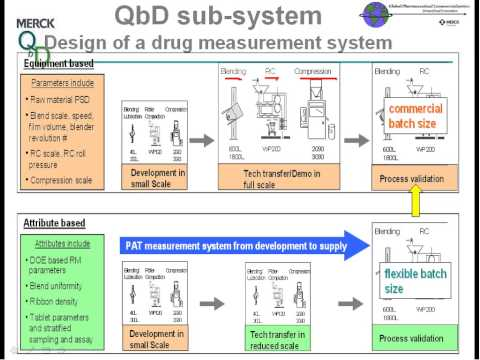 Using Quality by Design (QbD) and Systems Thinking in the Development, Commercialization