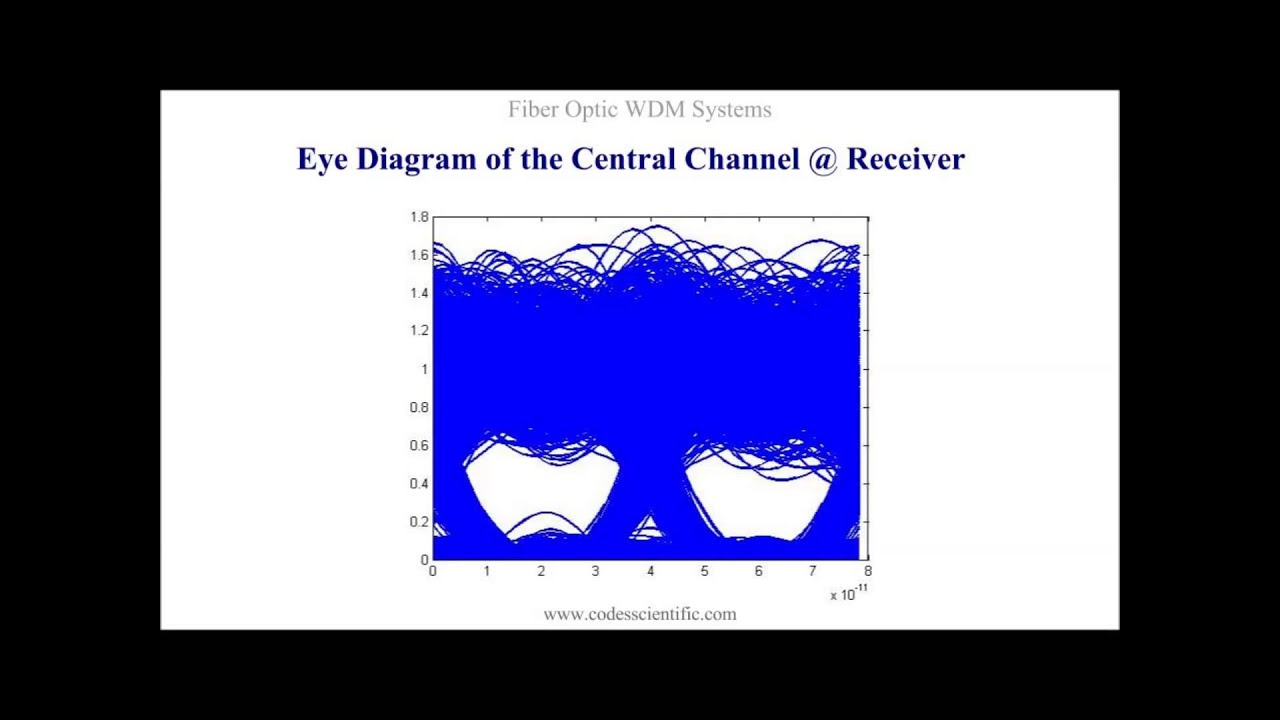 Fiber optic wdm systems simulations with ocsim matlab modules youtube fiber optic wdm systems simulations with ocsim matlab modules ccuart Image collections