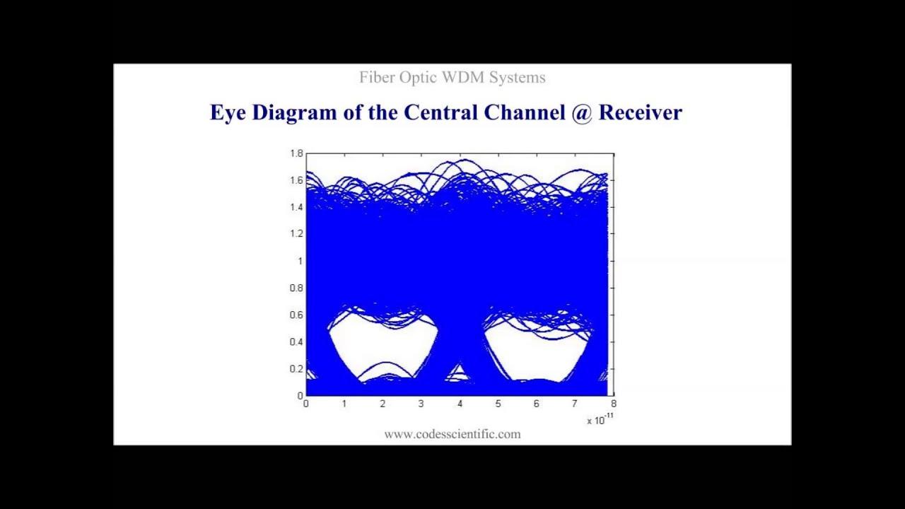 Fiber optic wdm systems simulations with ocsim matlab modules youtube fiber optic wdm systems simulations with ocsim matlab modules ccuart Choice Image