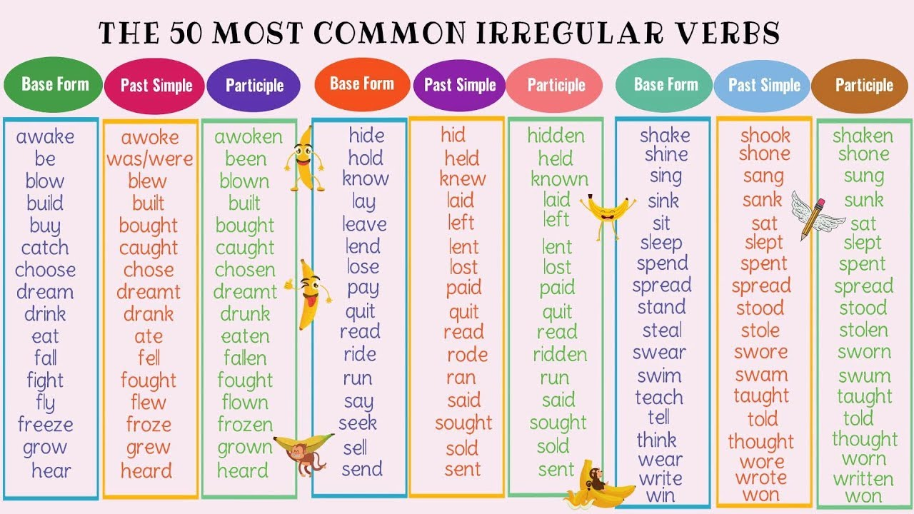 medium resolution of Verb Forms: List of Regular and Irregular Verbs in English - ESLBuzz  Learning English
