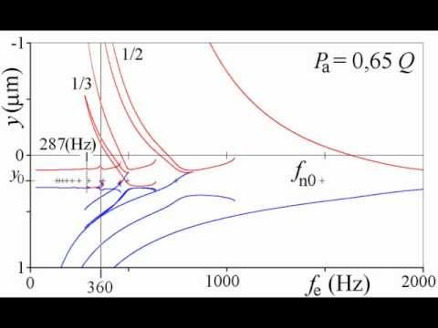 The primary and the superharmonic contact resonances