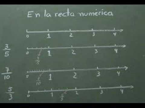 Fracciones Representadas en la Recta Real videosdematematicas.com