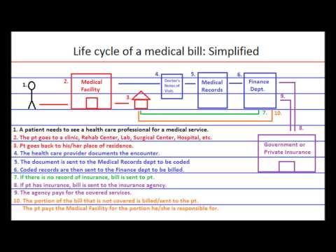 The Life Cycle of a Medical Bill (Claim): Simplified