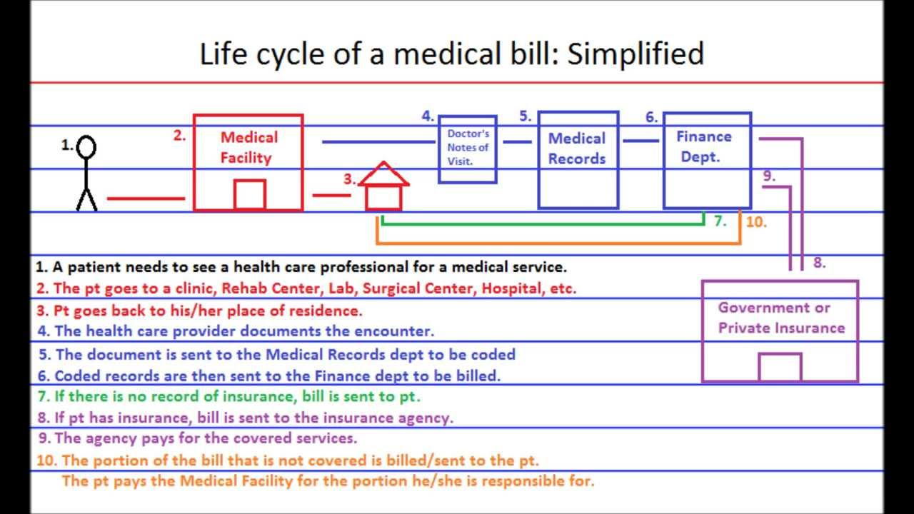 The Life Cycle Of A Medical Bill Claim Simplified Doovi