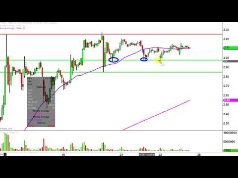 Fannie Mae - FNMA Stock Chart Technical Analysis for 11-25-16
