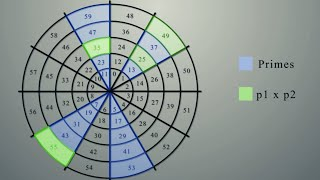 This completely changed the way I see numbers | Modular Arithmetic Visually Explained
