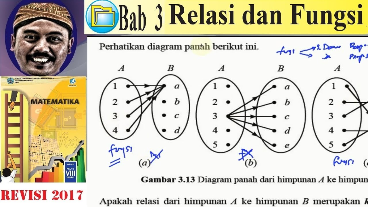 Koresponden satu satu relasi dan fungsi matematika kelas 8 bse koresponden satu satu relasi dan fungsi matematika kelas 8 bse k13 rev 2017 34 beda degan fu ccuart Images