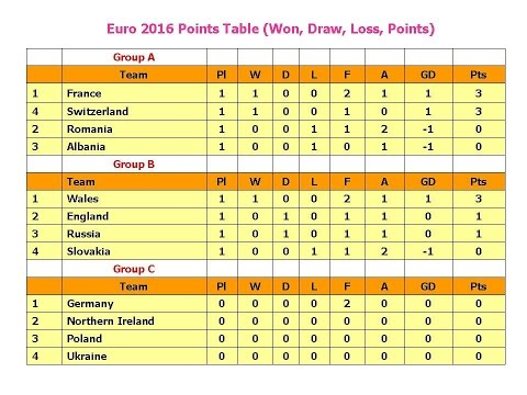 Euro 2016 Points Table (Won, Draw, Loss, Points)