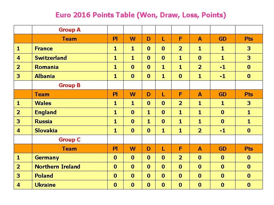 2016 points table won draw loss points