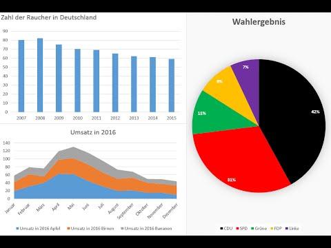Excel Diagramm Erstellen - Liniendiagramm, Balkendiagramm & Kreisdiagramm [Tutorial, 2016, 2013]