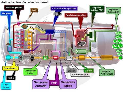 Filtro partículas FAP en el motor diésel (2/6)