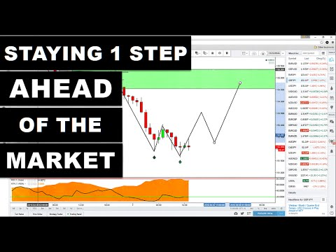 Technical Analysis: Staying One Step Ahead of the Market