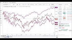 hqdefault - Stock Chart Comparison Depression