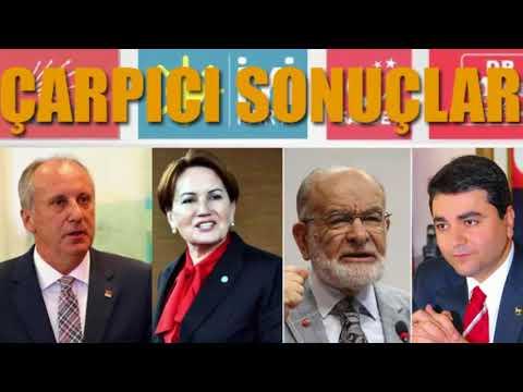 Βουλιάζει ο Ερντογάν στις δημοσκοπήσεις στο 39%, ο Μουαρέμ Ιντζέ πιάνει 28% κι η Ακσενέρ στο 21%