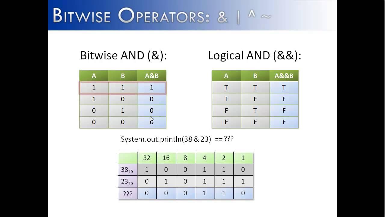 Bitwise Operators Part 1: & | ^ ~ (Java)