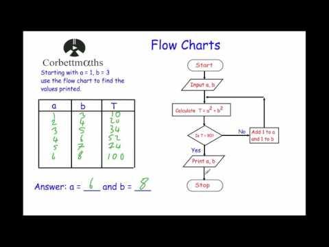 Flow Charts Corbettmaths Youtube