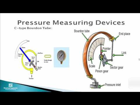 ۞ ۞ ۞ ۞ ۞ Difference types of pressure measuring device ۞ ۞ ۞ ۞ ۞ ۞