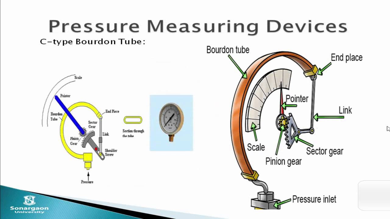 Types Of Measuring Devices : ۞ ۞ difference types of pressure measuring device