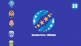 Футбол Чемпионат Украины 28 Результаты таблица расписание