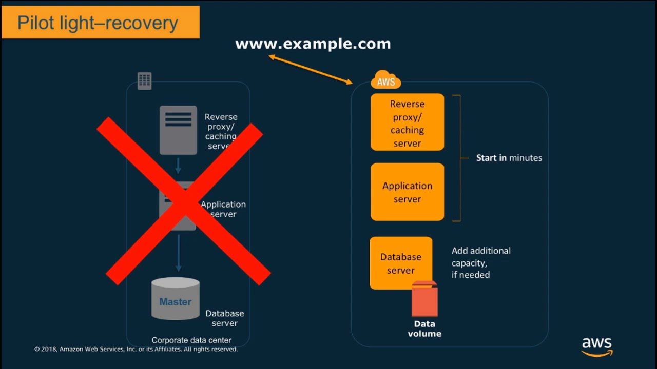 Disaster Recovery Options with AWS (with Live Demos) - AWS Online Tech Talks