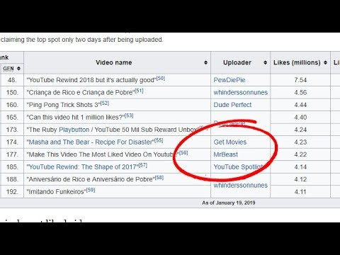 Mrbeast On Track To Have The 2nd Most Liked Non Music Video Youtube
