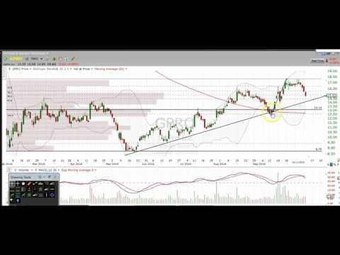 Stock Market Chart Technical Analysis AAPL NFLX GPRO TWTR GILD