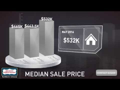 June 2016 Sedona Real Estate Market Update Video