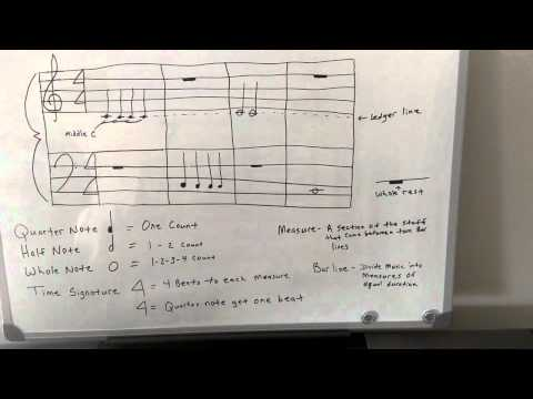 Piano Theory: Notes, Time Signature, Measure, Barline, and Ledger Line - Music Theory