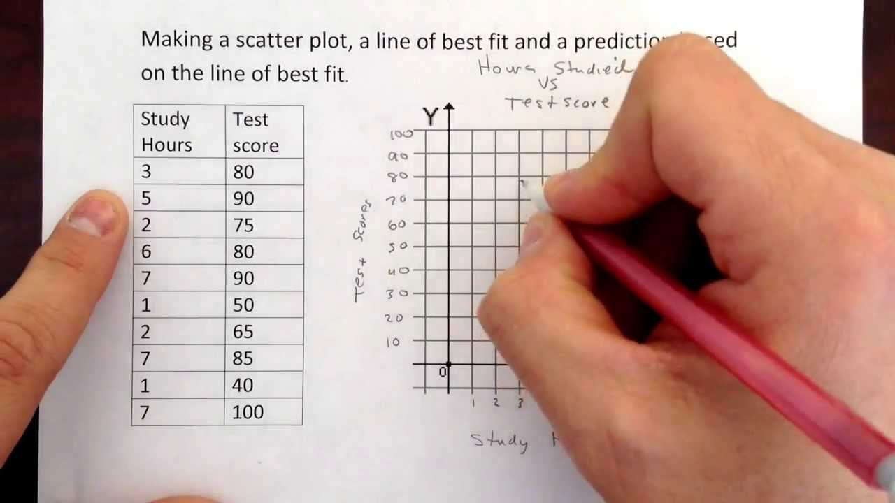 small resolution of Making a scatter plot and a line of best fit + prediction. - YouTube