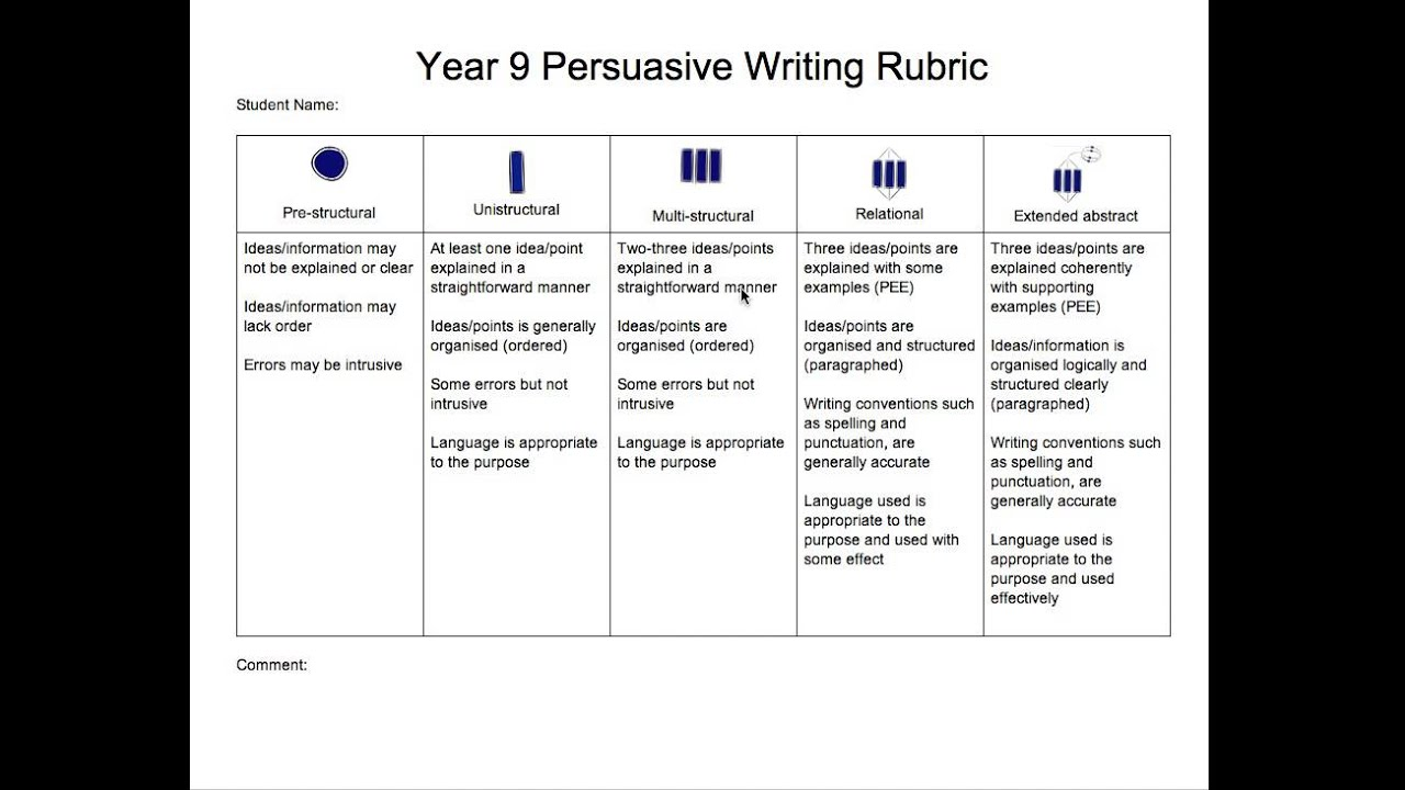 rubrics for persuasive essay Persuasive essay rubric criteria quality 4 3 2 1 i make a i make a i make a claim and claim but claim but it make a i do not explain why don't explain is buried, make a claim claim it is some words may be confusing many runons, fragments and awkward phrasings make my essay hard to read.