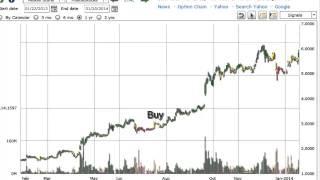 Market Trend Signal - RAD