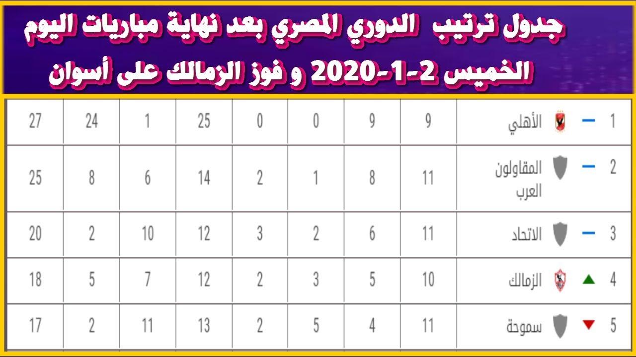 جدول ترتيب  الدوري المصري بعد نهاية مباريات اليوم الخميس 2-1-2020 و فوز الزمالك على أسوان