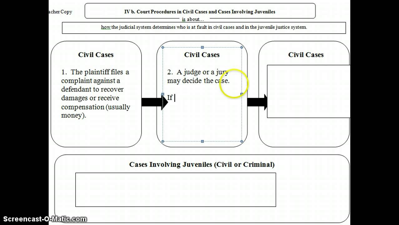 jurors and cases in court essay Juries - explaining how jurors are of my essay i will be explaining how jurors are the jurors are selected for criminal trails in the crown court.