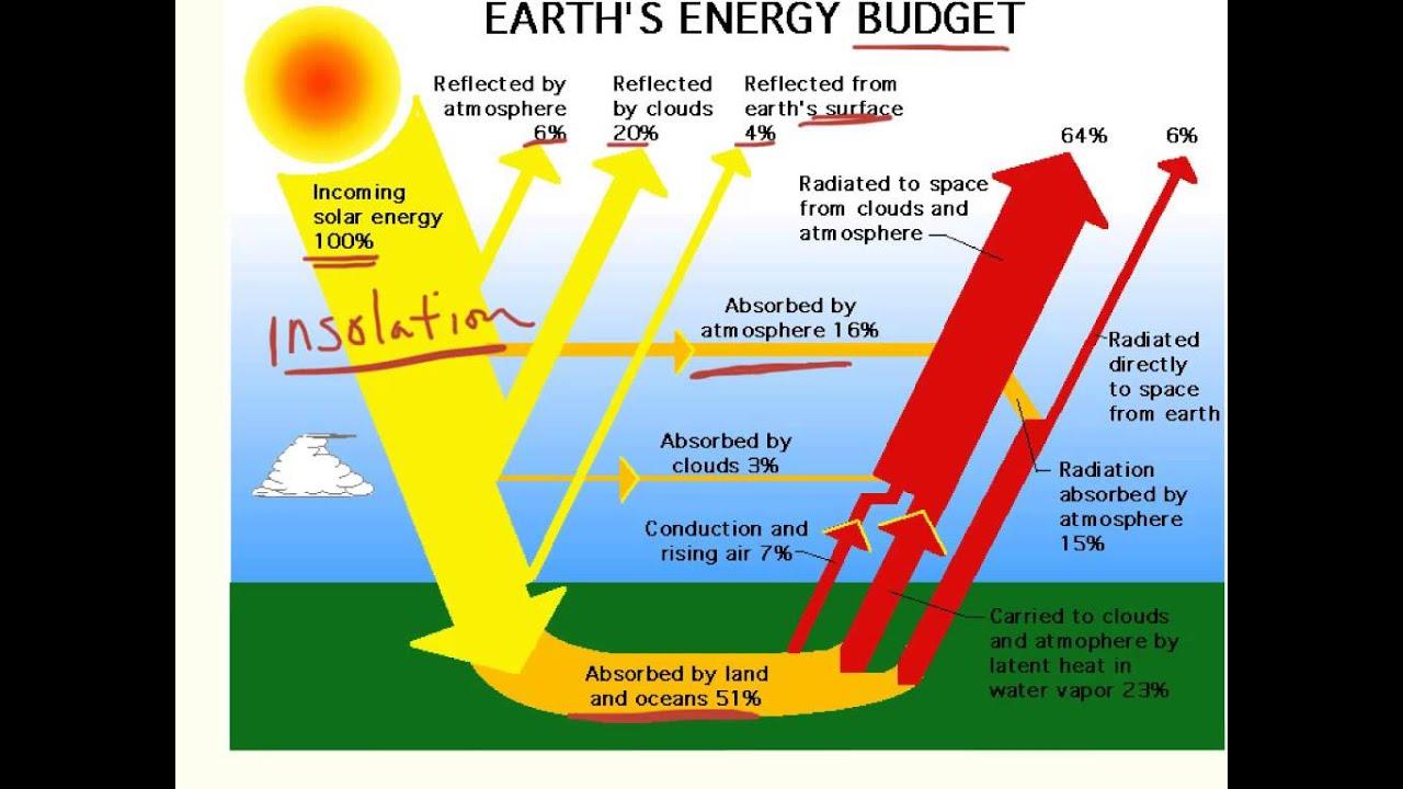 Sankey Diagram For Solar Power Obd2a Ecu Wiring Atmospheric Heating Youtube