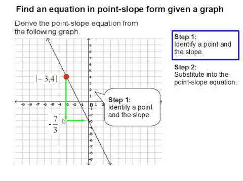 How To Find An Equation In Point Slope Form Given A Graph Youtube