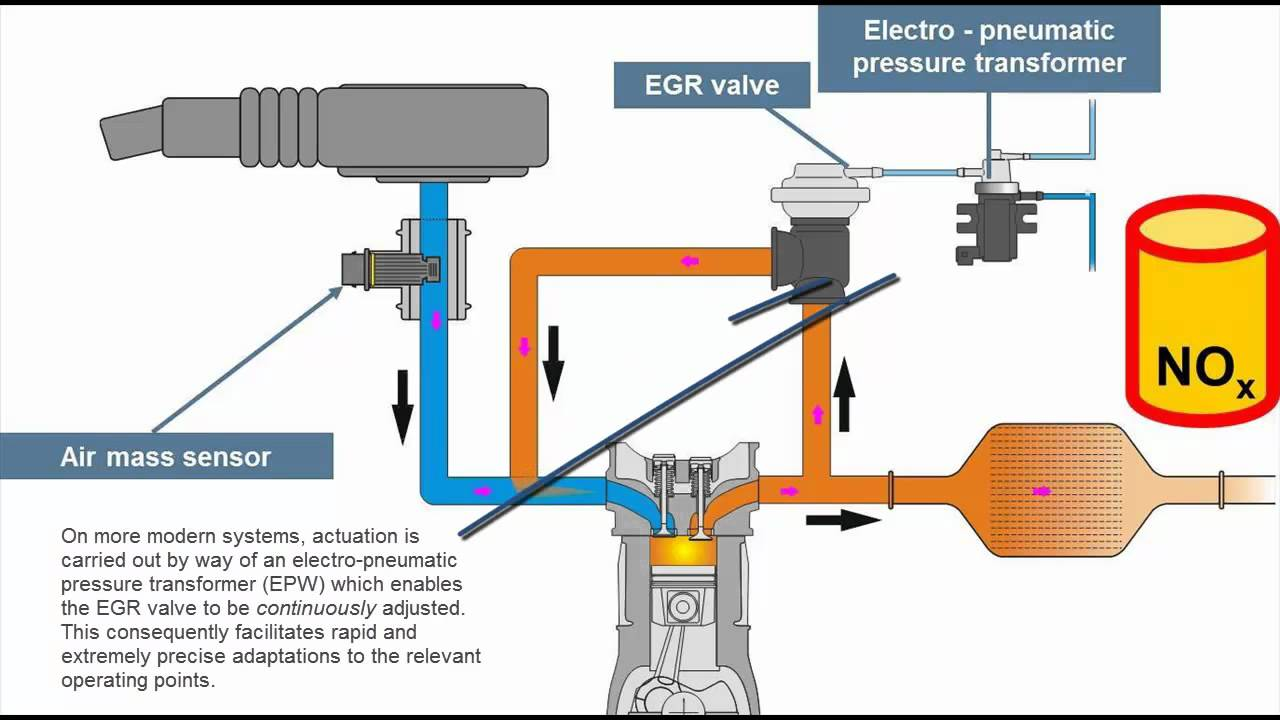 medium resolution of principle of exhaust gas re circulation egr youtube egr valve circuit electrical malfunction egr valve diagram