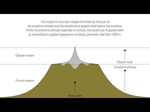 The glacial buzzsaw