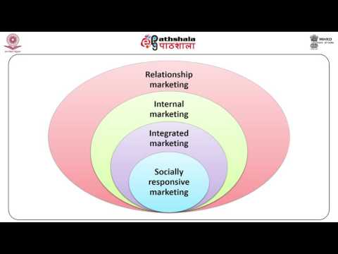 Marketing Orientation and Evolution (COM)