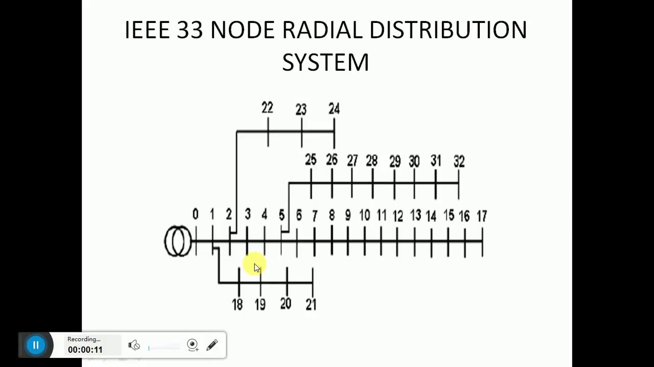 LOAD FLOW ANALYSIS OF IEEE-33 BUS RADIAL DISTRIBUTION SYSTEM USING ETAP 12 6